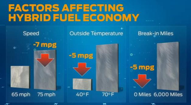 Ford c-max hybrid mpg chart