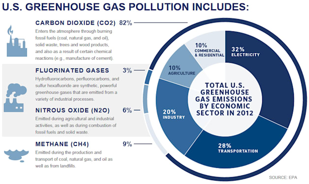 EPA greehouse gas emission chart