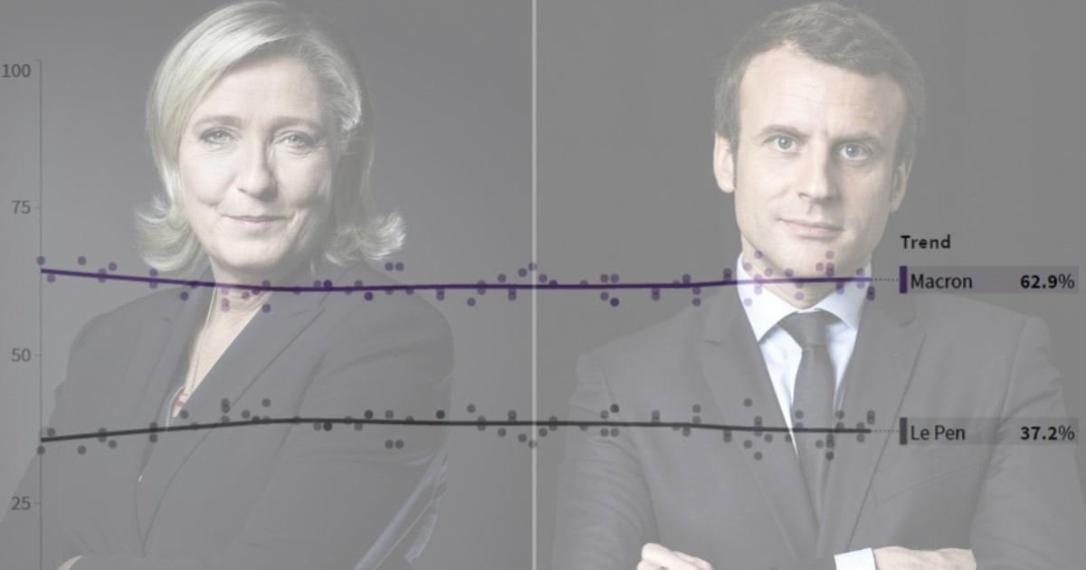 Retrouvez Tous Les Sondages Du Second Tour Macron Le Pen