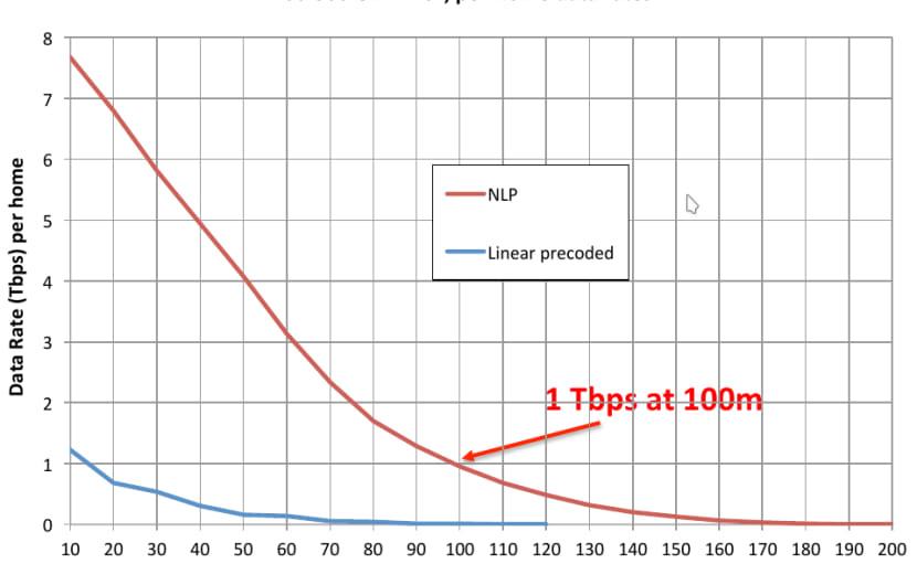 TDSL verspricht zukünftig 1 Terabit/s auf Telefonkabel