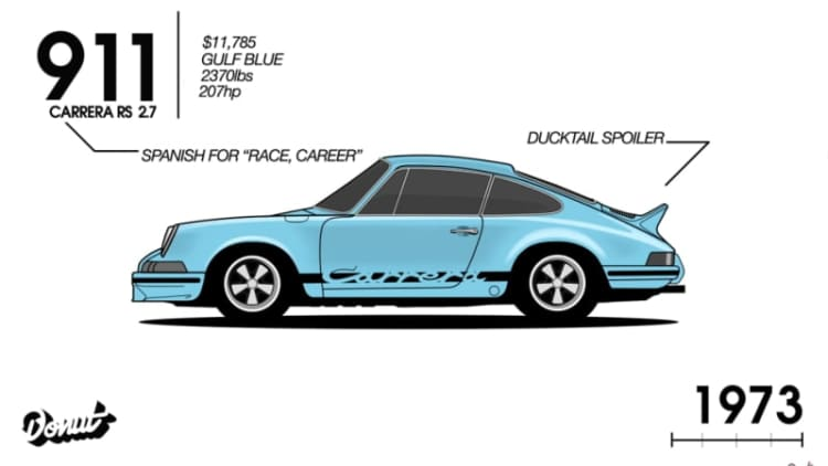 The entire Porsche 911 history in under 90 seconds