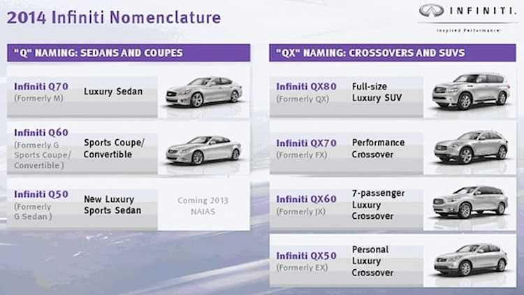 Infiniti queues up questionable Q and QX naming scheme