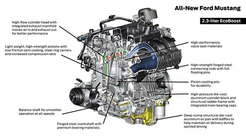 ford dissects the of the 2015 mustang its engine range autoblog