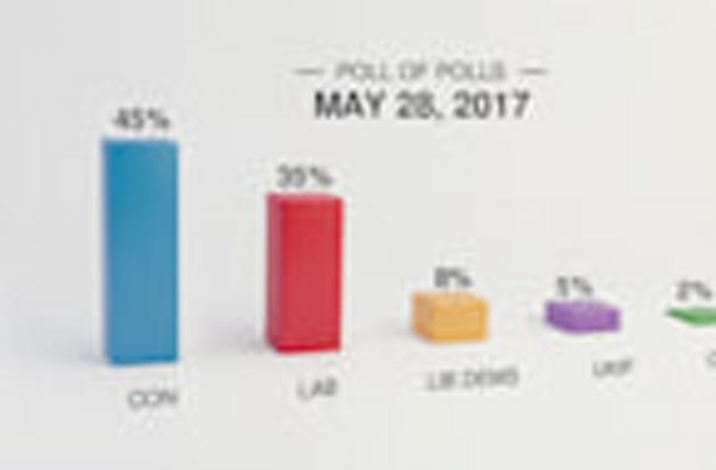 General Election polls and projections: May 28