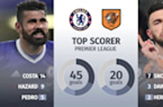 Chelsea v Hull City Premier League match preview