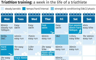 7 days in the life of an Olympic medal-winning triathlete