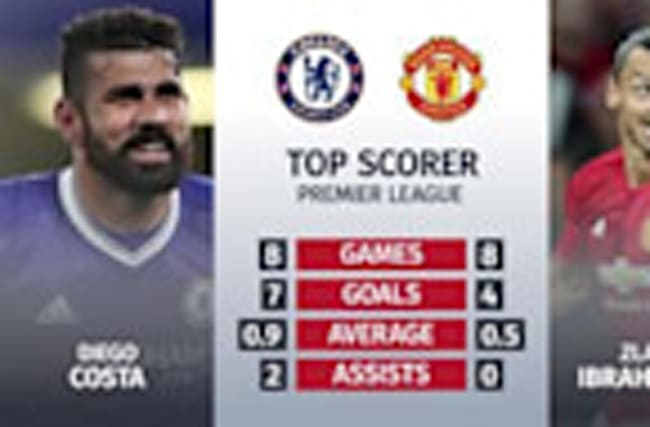 Chelsea v Manchester United: Match preview