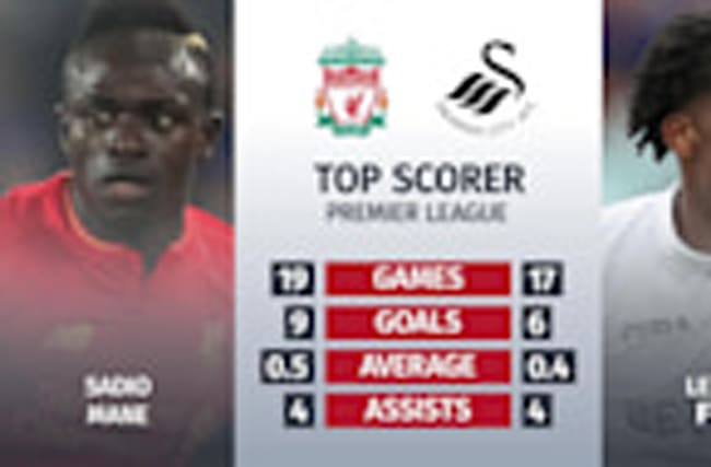 Liverpool v Swansea: Premier League match preview