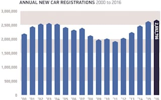 New car sales reach record numbers in 2016