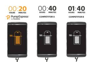 MediaTek cargará el 70% de las baterías en 20 minutos