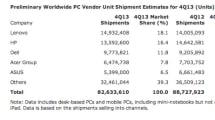 Las ventas de PCs descendieron un 6,9% durante el último trimestre según Gartner (pero hay luz al final del túnel)