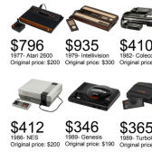 What Retro Consoles Would Cost If They Were Sold Today