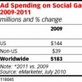 Report: Social game advertising to hit $220 million this year