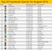 Top 25 Facebook games for August 2010