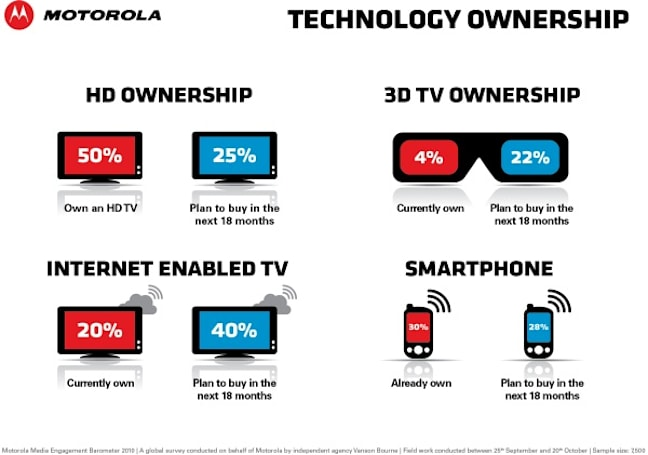 Motorola video survey says Americans are still into paying for TV service, buying new TVs