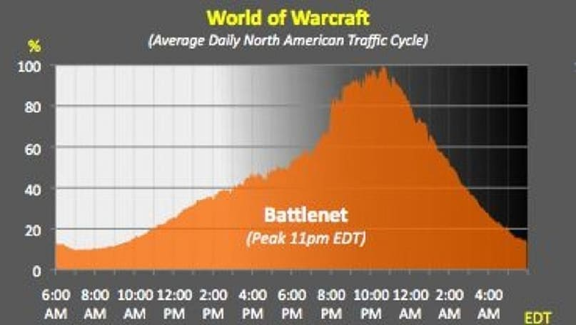 World of Warcraft in the 'net's traffic patterns