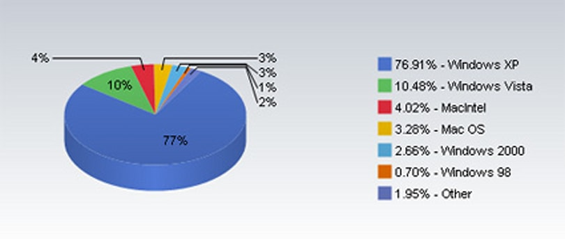 Net Applications: Macs hit a record OS share in December, iPhone up 33%