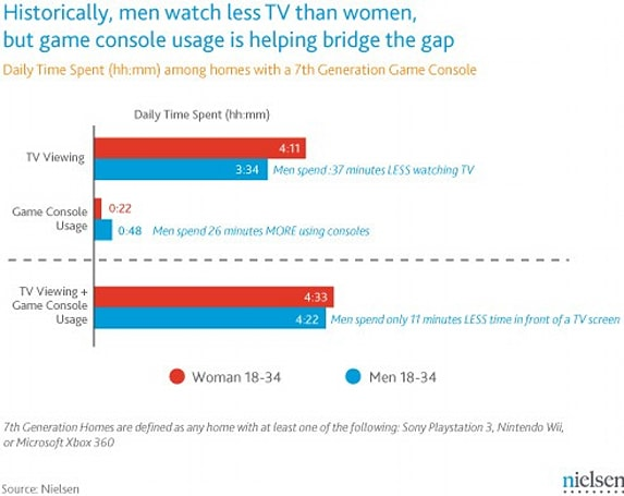 Nielsen says game consoles get men to use TV more: hurray, we think