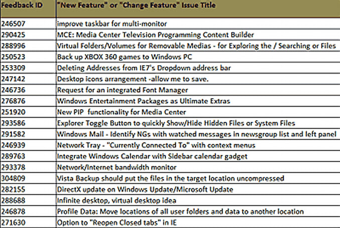 Windows 7 feature request list leaks out