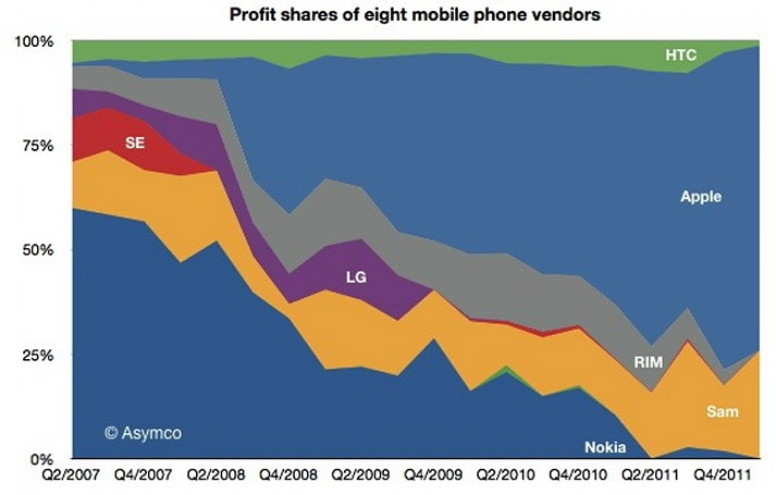 Visualized: Apple and Samsung occupy the 99 percent... of phone profits