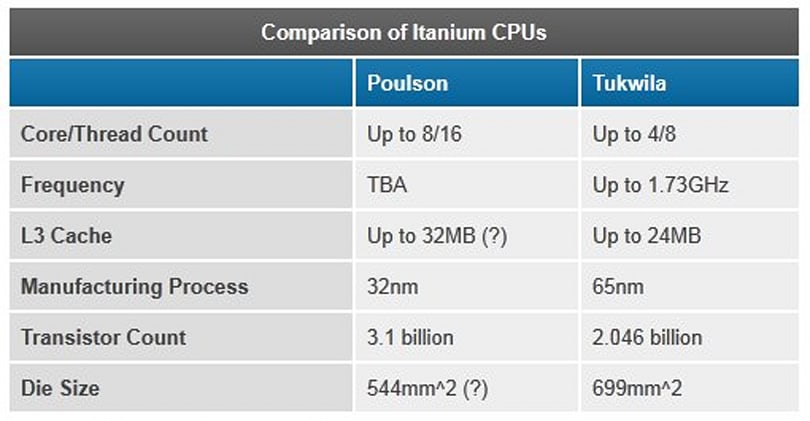 Intel talks up next-gen Itanium: 32nm, 8-core Poulson