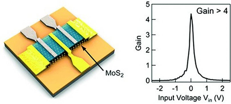 First molybdenite IC delivers silicon-crushing, chip-shrinking, graphene-blasting action