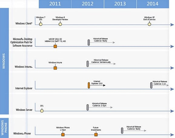 Leaked Microsoft roadmap reveals Office 15, IE 10 and Windows Phone details