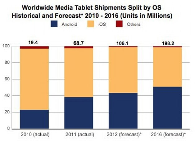 IDC: Android tablets will overtake iPad by 2015, despite everything