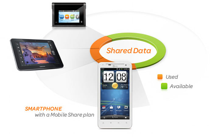 AT&T's lower off-contract pricing and revamped Mobile Share plans launch next week