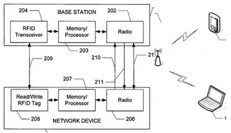 Apple RFID networking in the works