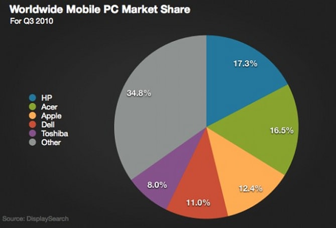 iPad accounts for 8 percent of global mobile PC shipments