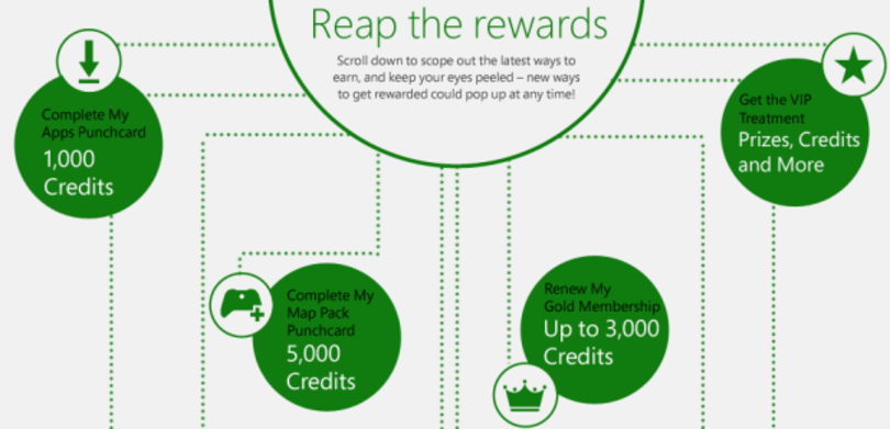 Xbox Live Rewards revamped with loyalty 'punchcards' and local currency payouts