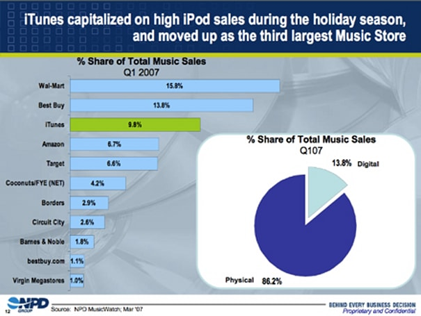 Apple passes Amazon to become the #3 US music retailer