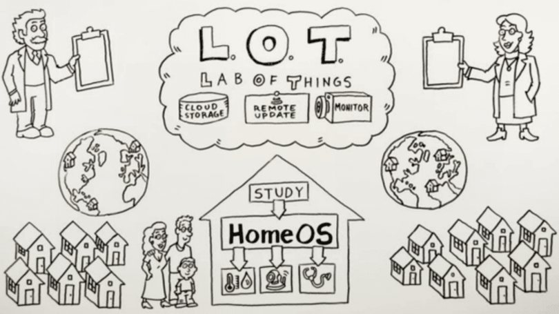 Microsoft's Lab of Things now in open beta, lets researchers study all the things