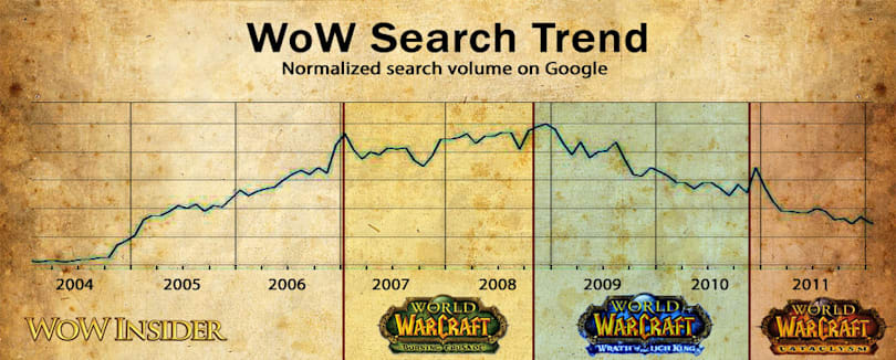 What are WoW players searching for on Google?