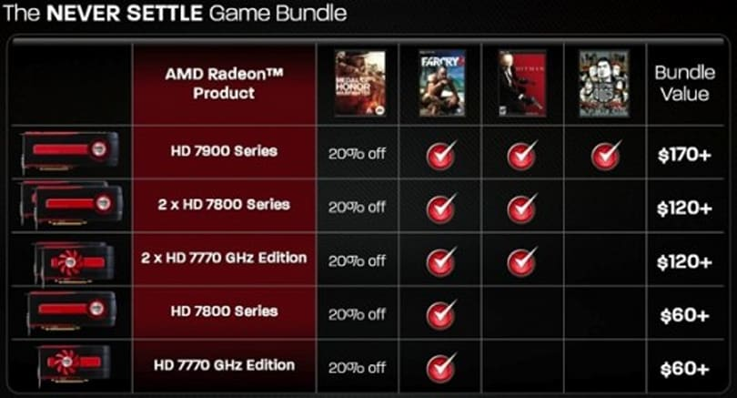 Buy AMD Radeon HD 7900, get Far Cry 3, Hitman: Absolution and Sleeping Dogs free