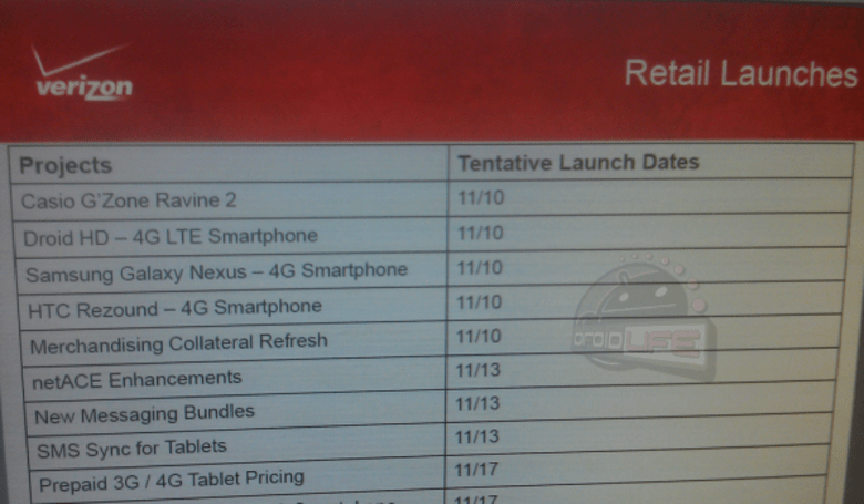 Verizon looking at November 10th launch for Galaxy Nexus, Droid RAZR and HTC Rezound?