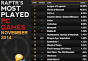 WoW and FFXIV see boosted playtime on Raptr; ArcheAge playtime 'cratered'