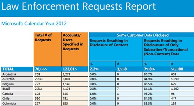 Microsoft posts its first Law Enforcement Requests Report, shows US-centric scrutiny
