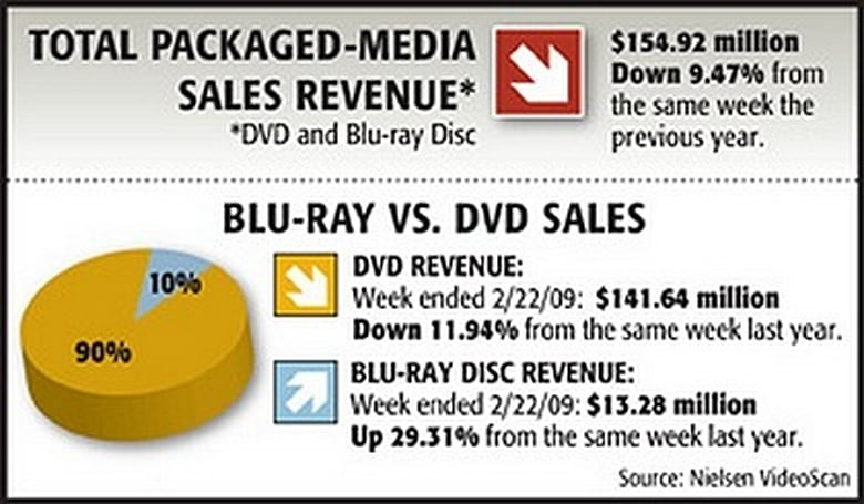 Nielsen VideoScan High-Def market share for week ending February 22th, 2009