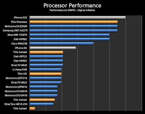 The processor in the TiVo Premiere is over twice as fast as the Series3
