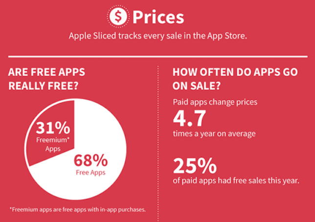 The App Store Year in Review in one infographic