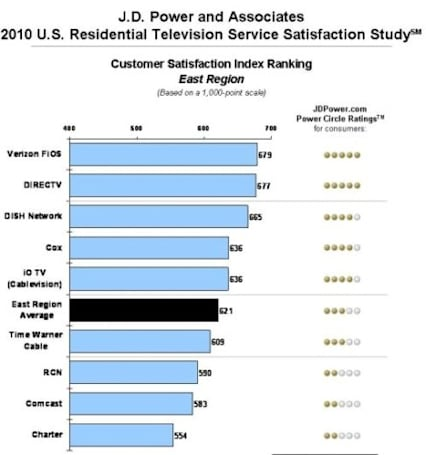 J.D. Power Television Service Satisfaction Survey finds cable lagging behind telcos, satellite
