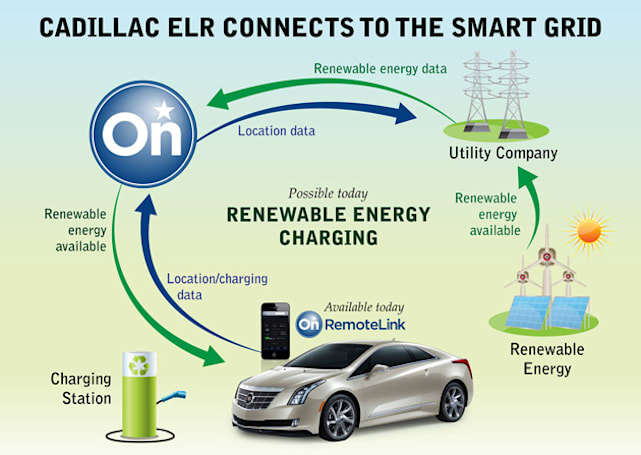 Your new Cadillac ELR will come with OnStar RemoteLink too
