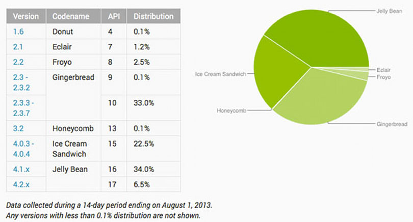 More than 40 percent of active Android devices now run Jelly Bean, Gingerbread stubbornly holds steady