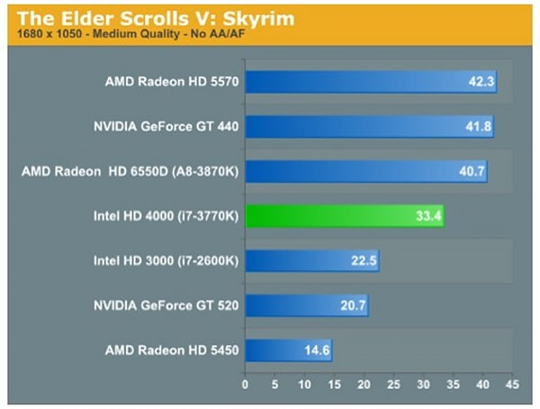 Ivy Bridge benchmarks: CPU boosted 5-15 percent, onboard GPU handles Skyrim