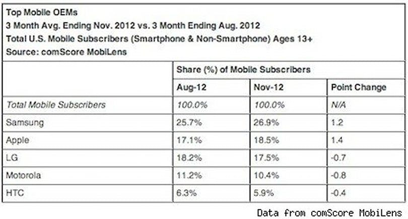 Survey: iPhones in the hands of 18.5 percent of US smartphone users