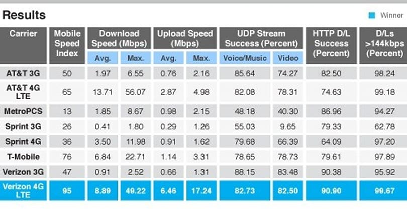 US 3G and 4G networks face off once more, Verizon just squeaks out win over AT&T