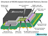 Array-based flash memory could enable 1TB memory chips