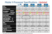 Intel Y-level Ivy Bridge chips may dip below 13W, lead to speedy Windows 8 tablets